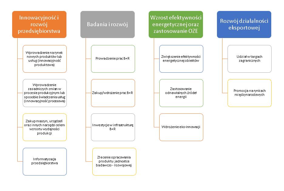 Typy dofinansowanych projektów